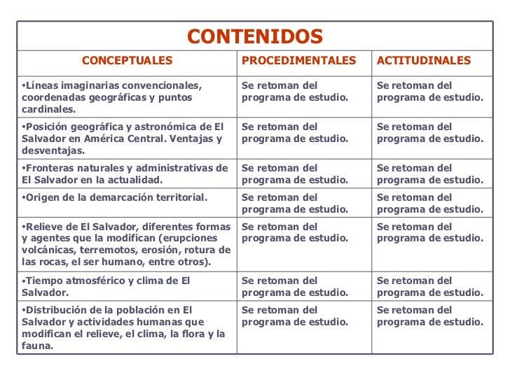 CONTENIDOS CONCEPTUALES PROCEDIMENTALES ACTITUDINALES <ul><li>Líneas imaginarias convencionales, coordenadas geográficas y...
