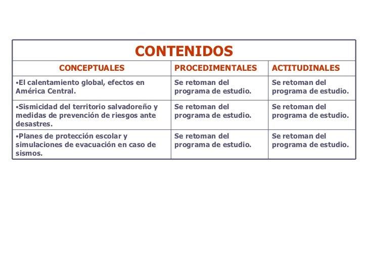 CONTENIDOS CONCEPTUALES PROCEDIMENTALES ACTITUDINALES <ul><li>El calentamiento global, efectos en América Central. </li></...