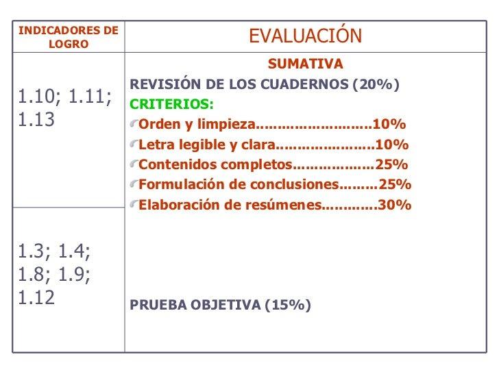 INDICADORES DE LOGRO EVALUACIÓN 1.10; 1.11; 1.13 <ul><li>SUMATIVA </li></ul><ul><li>REVISIÓN DE LOS CUADERNOS (20%) </li><...