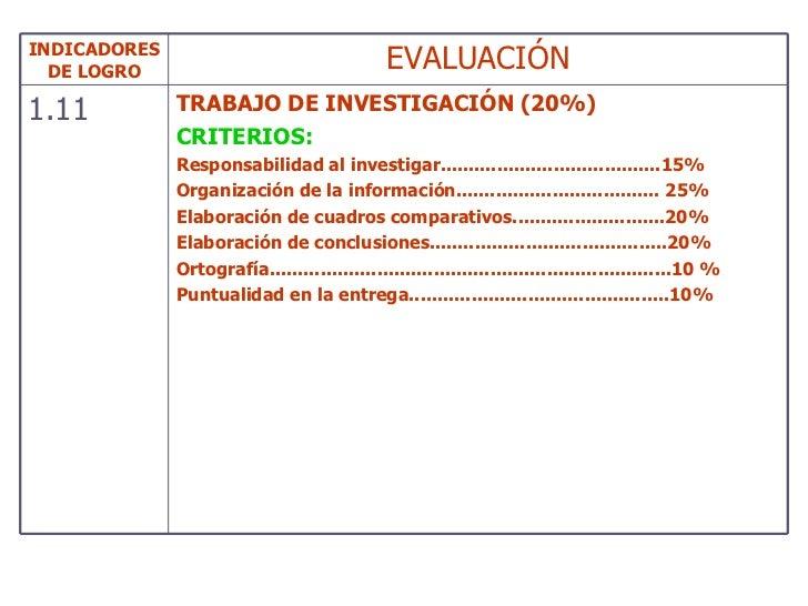 INDICADORES DE LOGRO EVALUACIÓN 1.11 TRABAJO DE INVESTIGACIÓN (20%) CRITERIOS: Responsabilidad al investigar.................