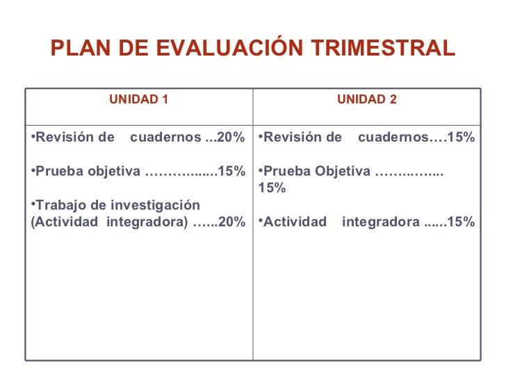 PLAN DE EVALUACIÓN TRIMESTRAL UNIDAD 1 UNIDAD 2 <ul><li>Revisión de  cuadernos ...20% </li></ul><ul><li>Prueba objetiva ……...