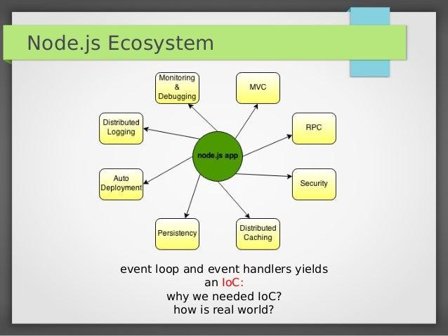 Nodejs Enterprise Middleware