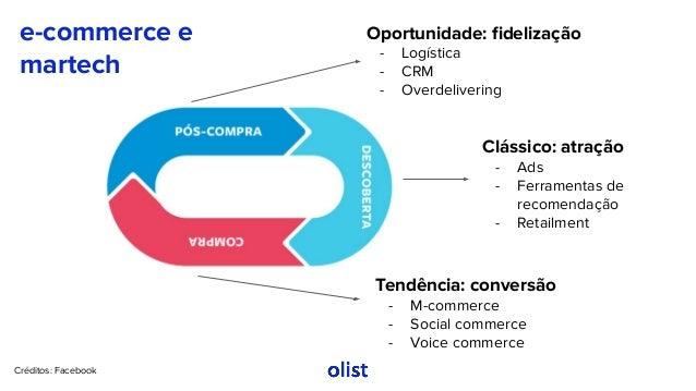 Créditos: Facebook Clássico: atração - Ads - Ferramentas de recomendação - Retailment Oportunidade: fidelização - Logística...