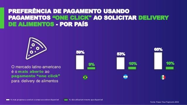 """PREFERÊNCIA DE PAGAMENTO USANDO PAGAMENTOS """"ONE CLICK"""" AO SOLICITAR DELIVERY DE ALIMENTOS - POR PAÍS Fonte: Power Your Pay..."""