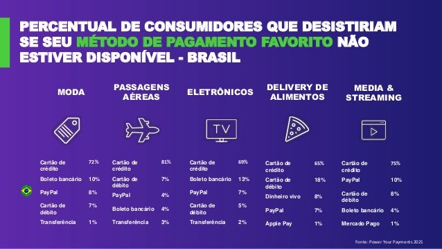 PERCENTUAL DE CONSUMIDORES QUE DESISTIRIAM SE SEU MÉTODO DE PAGAMENTO FAVORITO NÃO ESTIVER DISPONÍVEL - BRASIL Fonte: Powe...