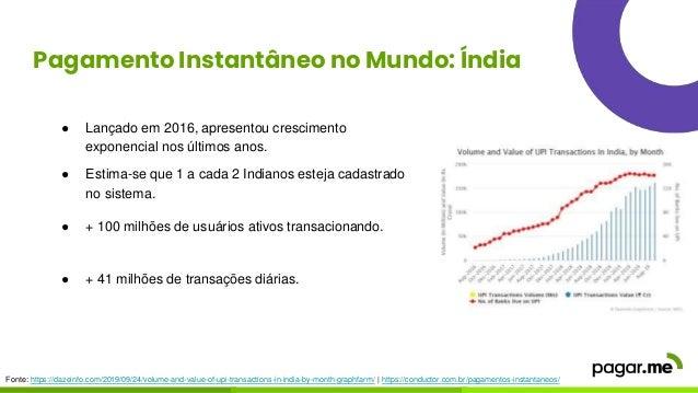 Pagamento Instantâneo no Mundo: Índia ● Lançado em 2016, apresentou crescimento exponencial nos últimos anos. ● Estima-se ...