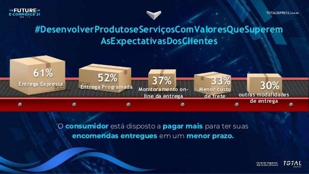 TOTALEXPRESS.COM.BR #DesenvolverProdutoseServiçosComValoresQueSuperem AsExpectativasDosClientes 61% Entrega Expressa 52% E...