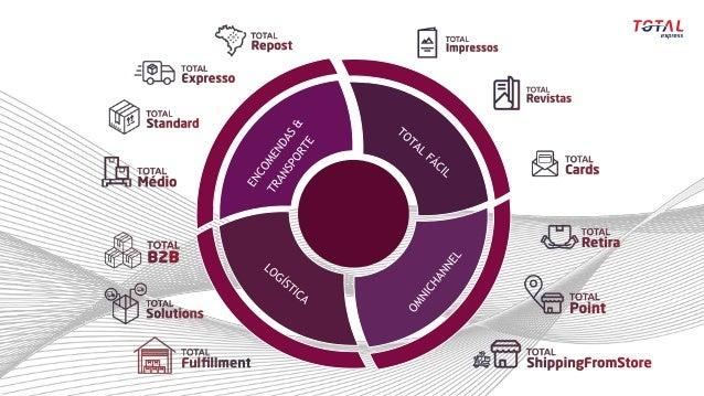 [The Future of E-Commerce] Marketing logístico: como estabelecer uma relação de confiança com o cliente
