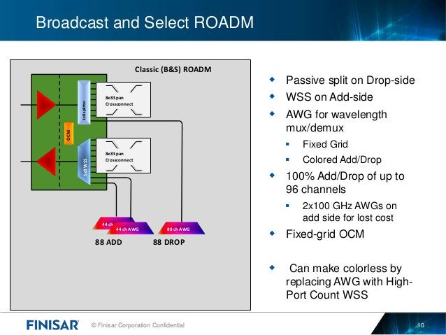 © Finisar Corporation Confidential 10 Broadcast and Select ROADM  Passive split on Drop-side  WSS on Add-side  AWG for ...