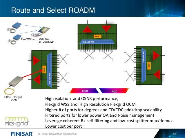 © Finisar Corporation Confidential 12 Route and Select ROADM High isolation and OSNR performance, Flexgrid WSS and High Re...