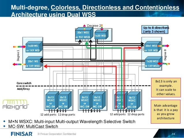 © Finisar Corporation Confidential 14 Multi-degree, Colorless, Directionless and Contentionless Architecture using Dual WS...