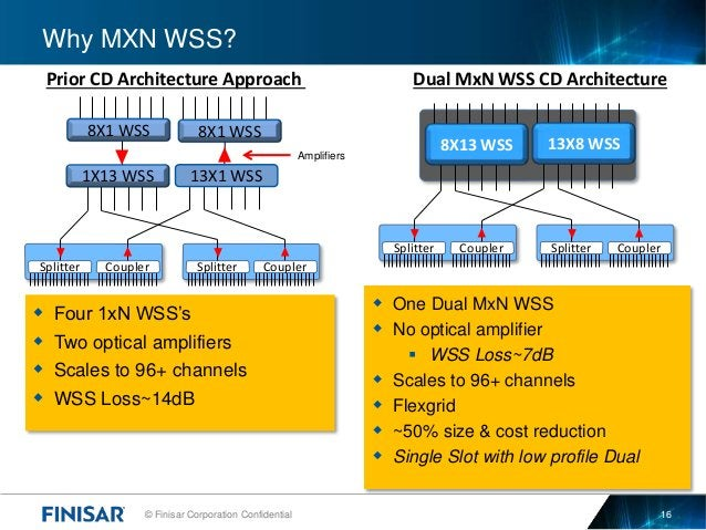 © Finisar Corporation Confidential 16  One Dual MxN WSS  No optical amplifier  WSS Loss~7dB  Scales to 96+ channels  ...