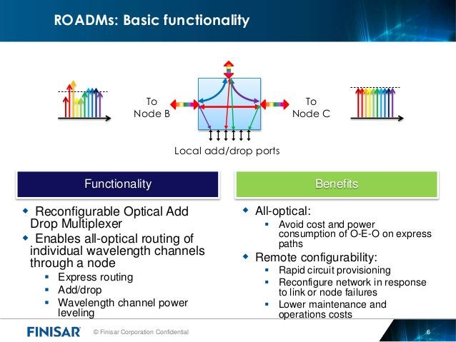 © Finisar Corporation Confidential 6  Reconfigurable Optical Add Drop Multiplexer  Enables all-optical routing of indivi...