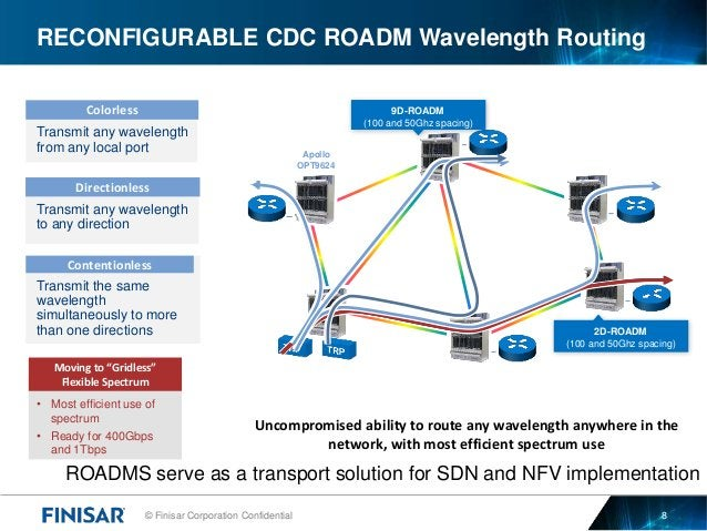 © Finisar Corporation Confidential 8 RECONFIGURABLE CDC ROADM Wavelength Routing Apollo OPT9624 9D-ROADM (100 and 50Ghz sp...