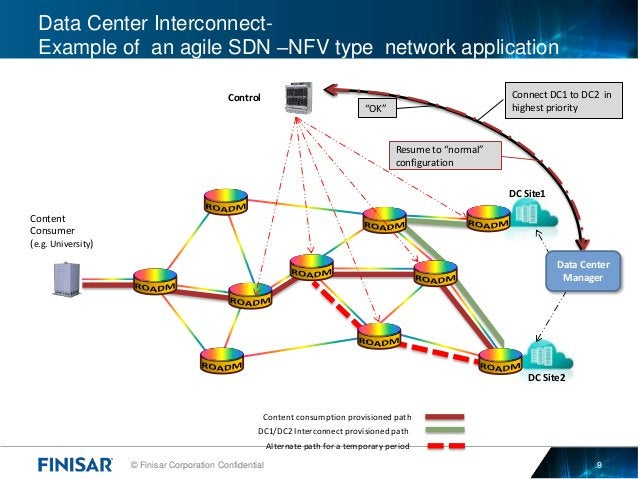 © Finisar Corporation Confidential 9 Data Center Interconnect- Example of an agile SDN –NFV type network application DC Si...