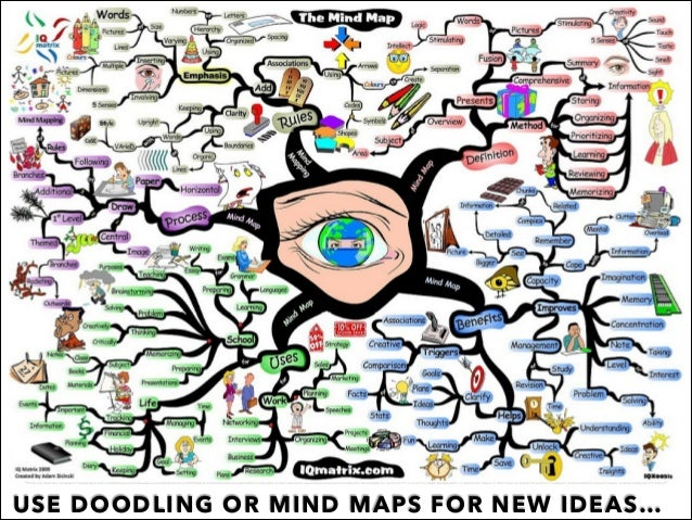 USE DOODLING OR MIND MAPS FOR NEW IDEAS…