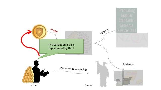 Social Network Evidences The Badges are a HUB Semantic Network Formal / Informal