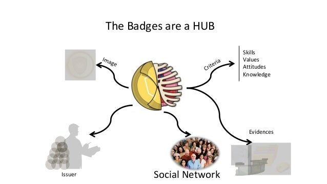 Managing Badges within Mahara How can Open Badges scaffold a better learning design and improve eP practices?