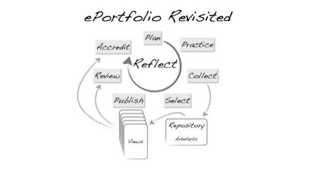 One of the 16 skills: Reflexive practice • What is reflexive practice? • Brainstorming  7 people  8 interpretations • De...