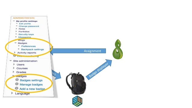 Process Badge (1) Reflexion (2) Design (3) Implementation http://learningdesigner.org/