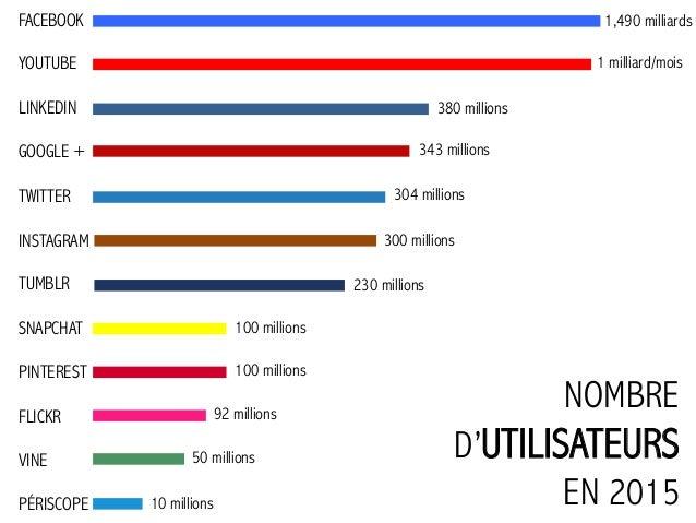 #15MinPasPlus_LeKibezkiDesRéseauxSociaux Slide 3