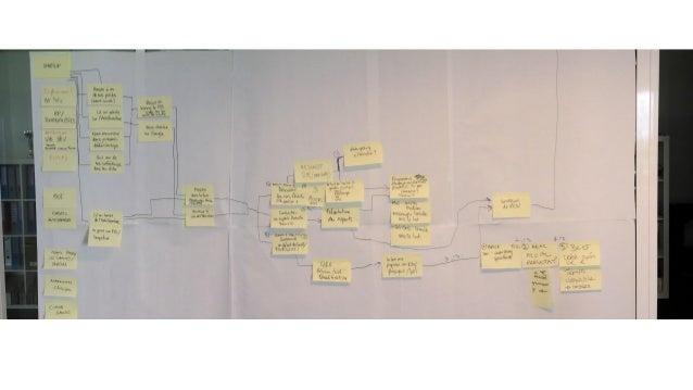JOUR3:DÉCIDERETSTORYBOARDER Nous sélectionnons aujourd'hui les meilleurs idées sketchées la veille 1/ The sticky decision ...