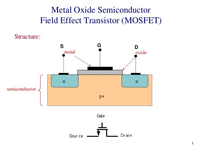 1Metal Oxide SemiconductorField Effect Transistor (MOSFET)Structure:metal oxidesemiconductorp+n nS G D