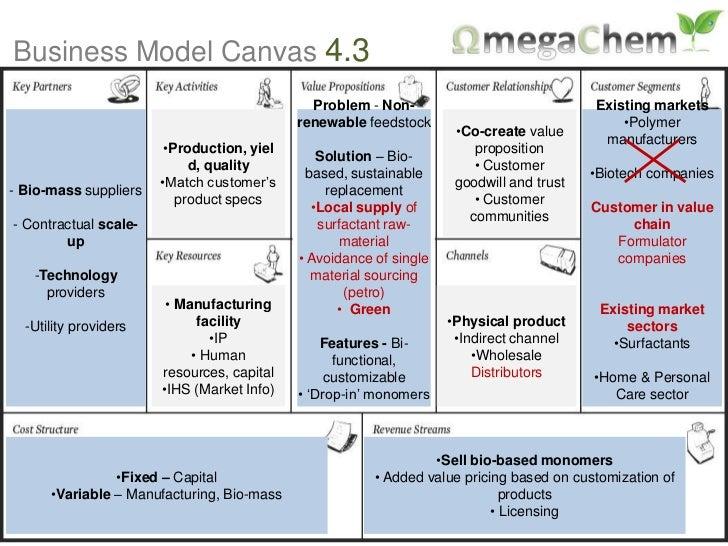 Business Model Canvas 4 3 Problem