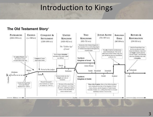 The Old Testament - A Brief Overview