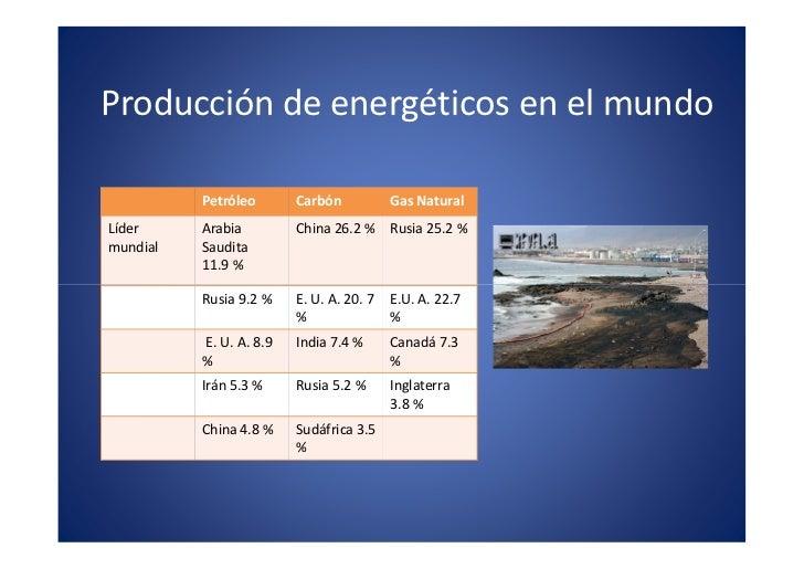 Producción de energéticos en el mundo                       x                                                          . m...