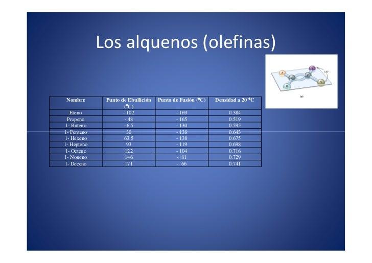 Los alquenos (olefinas)                                                                            x                      ...