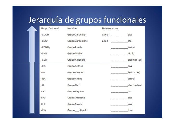 Jerarquía de grupos funcionales                            x                         . m                       om         ...
