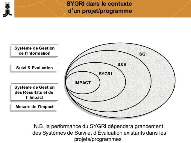 SYGRI dans le contexte d'un projet/programme SGISGI Système de Gestion de l'Information Système de Gestion de l'Informatio...