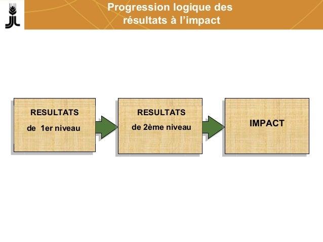 Progression logique des résultats à l'impact RESULTATS de 1er niveau RESULTATS de 2ème niveau IMPACT