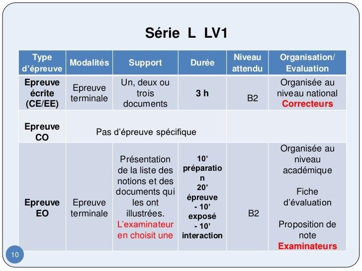 Série L LV1        Type                                          Niveau    Organisation/               Modalités    Suppor...