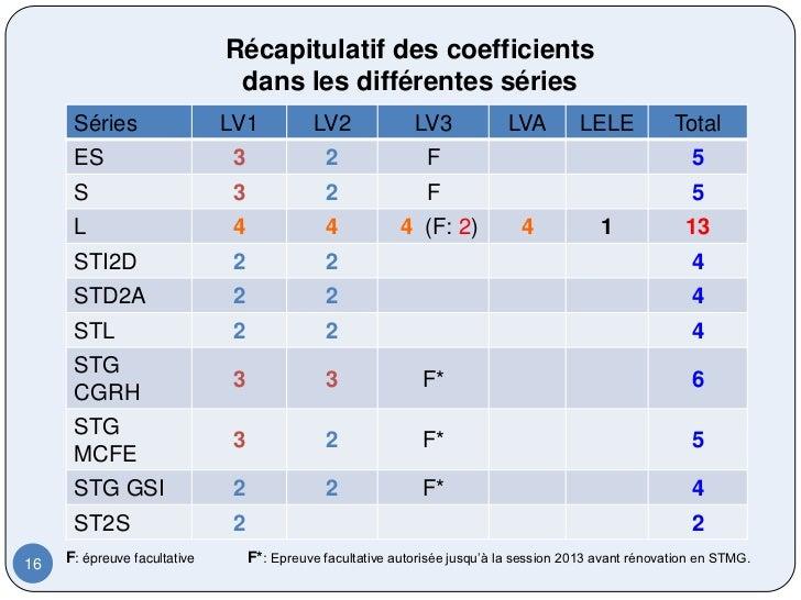 Récapitulatif des coefficients                               dans les différentes séries      Séries                  LV1 ...