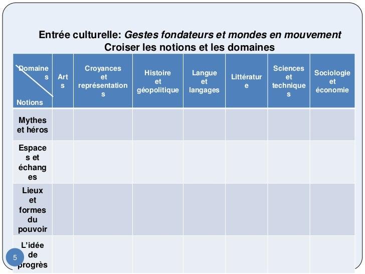 Entrée culturelle: Gestes fondateurs et mondes en mouvement                    Croiser les notions et les domaines Domaine...