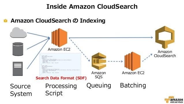 Amazon CloudSearch vs Apache Lucene 2019 Comparison ...