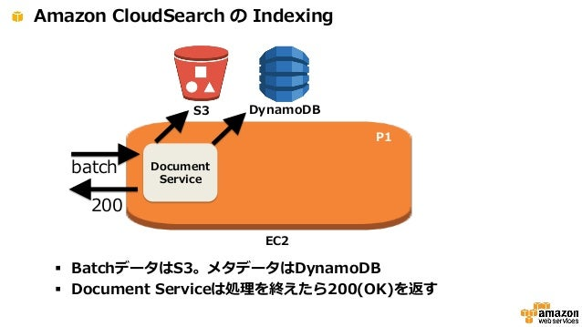 CloudSearch, The Amazon Web Service on top of Solr