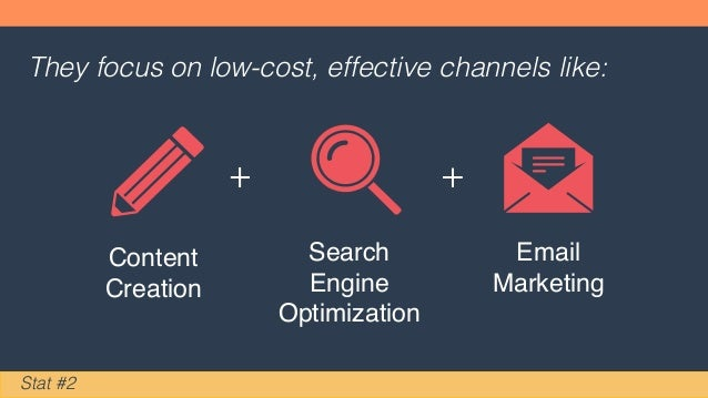 They focus on low-cost, effective channels like: Content Creation Search Engine Optimization Email Marketing Stat #2