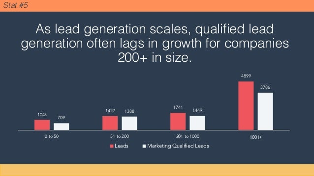 Stat #5 1045 1427 1741 4899 709 1388 1449 3786 2 to 50 51 to 200 201 to 1000 1001+ Leads Marketing Qualified Leads As lead...