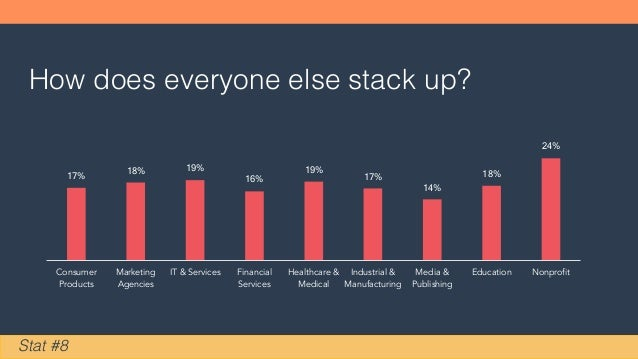 How does everyone else stack up? Stat #8 17% 18% 19% 16% 19% 17% 14% 18% 24% Consumer Products Marketing Agencies IT & Ser...