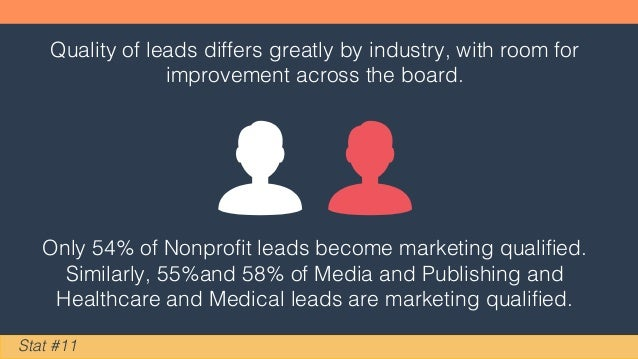 Quality of leads differs greatly by industry, with room for improvement across the board. Stat #11 Only 54% of Nonprofit l...