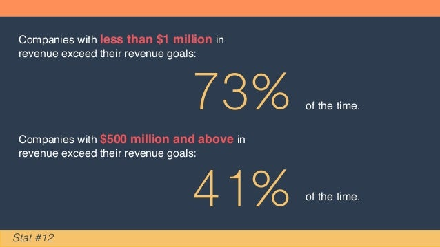 Companies with less than $1 million in revenue exceed their revenue goals: 73% of the time. Companies with $500 million an...