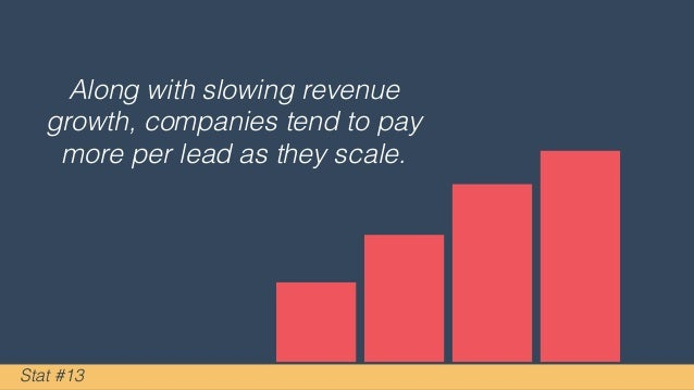 Along with slowing revenue growth, companies tend to pay more per lead as they scale. Stat #13