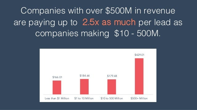Companies with over $500M in revenue are paying up to 2.5x as much per lead as companies making $10 - 500M. $166.01 $184.6...