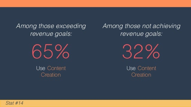 65% Stat #14 Use Content Creation Among those exceeding revenue goals: 32% Use Content Creation Among those not achieving ...