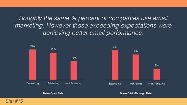 Stat #15 Roughly the same % percent of companies use email marketing. However those exceeding expectations were achieving ...
