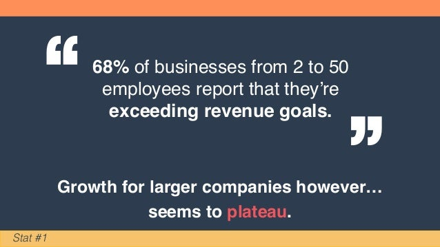 """68% of businesses from 2 to 50 employees report that they're exceeding revenue goals."""" """" Stat #1 Growth for larger compani..."""