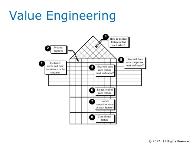 Product Development Principles